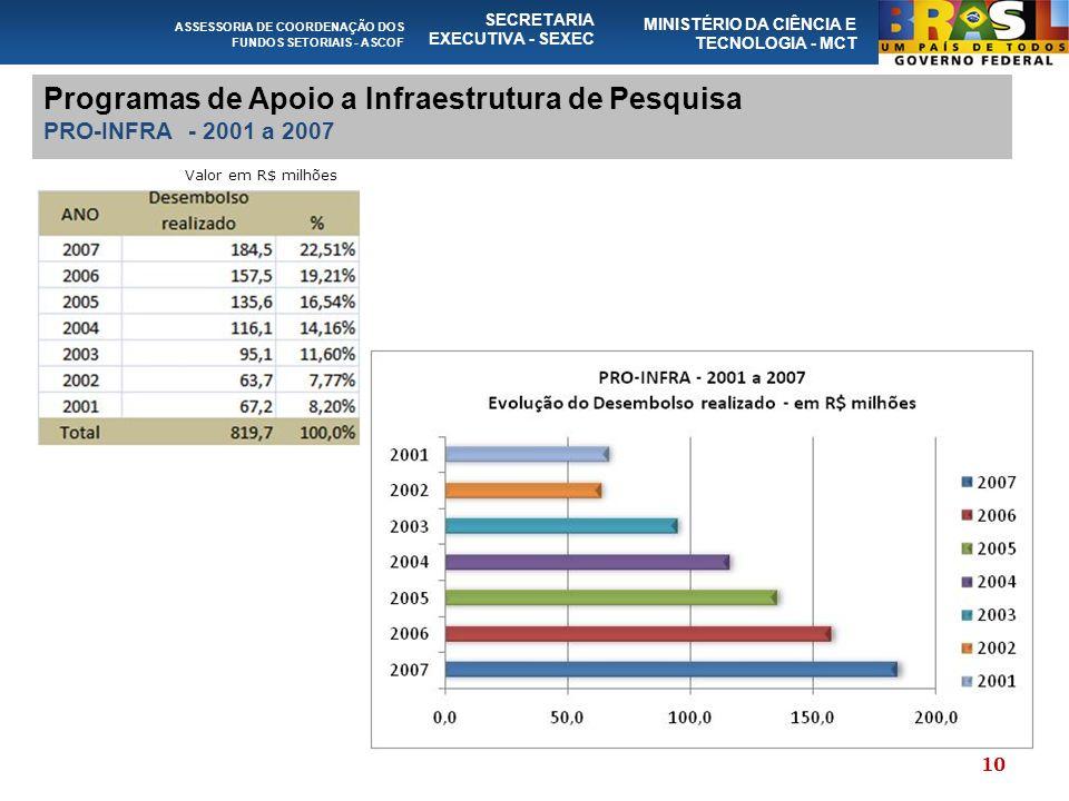 ASSESSORIA DE COORDENAÇÃO DOS FUNDOS SETORIAIS - ASCOF SECRETARIA EXECUTIVA - SEXEC MINISTÉRIO DA CIÊNCIA E TECNOLOGIA - MCT Programas de Apoio a Infraestrutura de Pesquisa PRO-INFRA - 2001 a 2007 Valor em R$ milhões 10