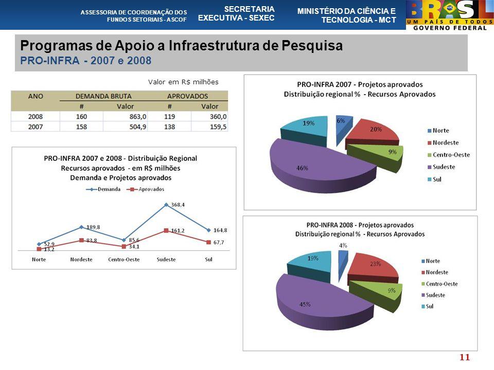 ASSESSORIA DE COORDENAÇÃO DOS FUNDOS SETORIAIS - ASCOF SECRETARIA EXECUTIVA - SEXEC MINISTÉRIO DA CIÊNCIA E TECNOLOGIA - MCT Programas de Apoio a Infr