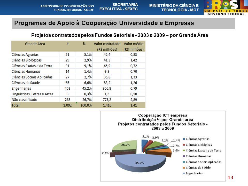 ASSESSORIA DE COORDENAÇÃO DOS FUNDOS SETORIAIS - ASCOF SECRETARIA EXECUTIVA - SEXEC MINISTÉRIO DA CIÊNCIA E TECNOLOGIA - MCT Programas de Apoio à Cooperação Universidade e Empresas Projetos contratados pelos Fundos Setoriais - 2003 a 2009 – por Grande Área 13