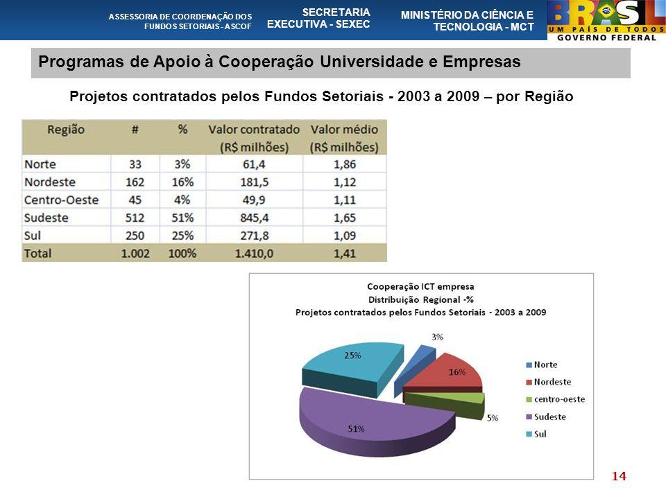 ASSESSORIA DE COORDENAÇÃO DOS FUNDOS SETORIAIS - ASCOF SECRETARIA EXECUTIVA - SEXEC MINISTÉRIO DA CIÊNCIA E TECNOLOGIA - MCT Programas de Apoio à Cooperação Universidade e Empresas Projetos contratados pelos Fundos Setoriais - 2003 a 2009 – por Região 14