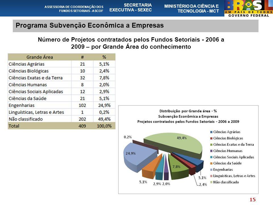 ASSESSORIA DE COORDENAÇÃO DOS FUNDOS SETORIAIS - ASCOF SECRETARIA EXECUTIVA - SEXEC MINISTÉRIO DA CIÊNCIA E TECNOLOGIA - MCT Programa Subvenção Econômica a Empresas Número de Projetos contratados pelos Fundos Setoriais - 2006 a 2009 – por Grande Área do conhecimento 15