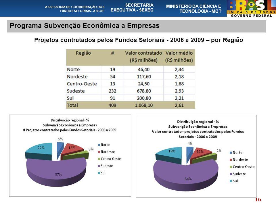 ASSESSORIA DE COORDENAÇÃO DOS FUNDOS SETORIAIS - ASCOF SECRETARIA EXECUTIVA - SEXEC MINISTÉRIO DA CIÊNCIA E TECNOLOGIA - MCT Programa Subvenção Econômica a Empresas Projetos contratados pelos Fundos Setoriais - 2006 a 2009 – por Região 16
