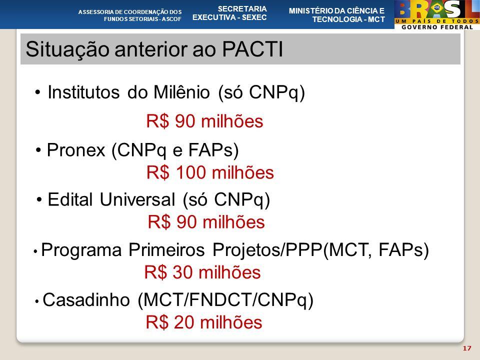 ASSESSORIA DE COORDENAÇÃO DOS FUNDOS SETORIAIS - ASCOF SECRETARIA EXECUTIVA - SEXEC MINISTÉRIO DA CIÊNCIA E TECNOLOGIA - MCT Situação anterior ao PACTI 17 Institutos do Milênio (só CNPq) R$ 90 milhões Pronex (CNPq e FAPs) R$ 100 milhões Edital Universal (só CNPq) R$ 90 milhões Programa Primeiros Projetos/PPP(MCT, FAPs) R$ 30 milhões Casadinho (MCT/FNDCT/CNPq) R$ 20 milhões