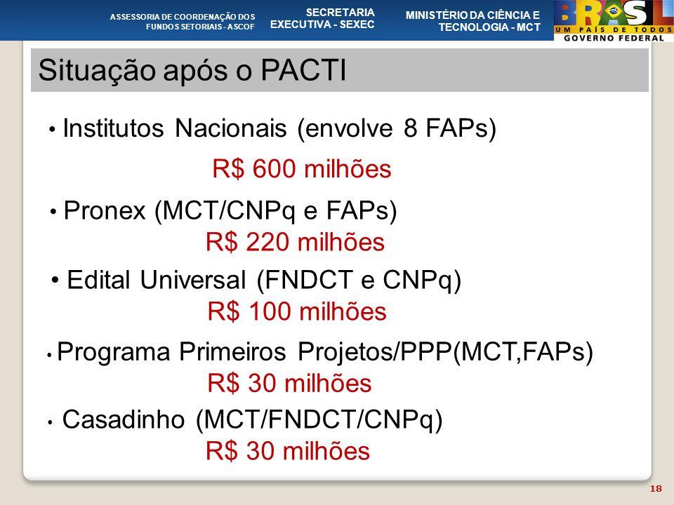 ASSESSORIA DE COORDENAÇÃO DOS FUNDOS SETORIAIS - ASCOF SECRETARIA EXECUTIVA - SEXEC MINISTÉRIO DA CIÊNCIA E TECNOLOGIA - MCT Situação após o PACTI 18 Institutos Nacionais (envolve 8 FAPs) R$ 600 milhões Pronex (MCT/CNPq e FAPs) R$ 220 milhões Edital Universal (FNDCT e CNPq) R$ 100 milhões Programa Primeiros Projetos/PPP(MCT,FAPs) R$ 30 milhões Casadinho (MCT/FNDCT/CNPq) R$ 30 milhões