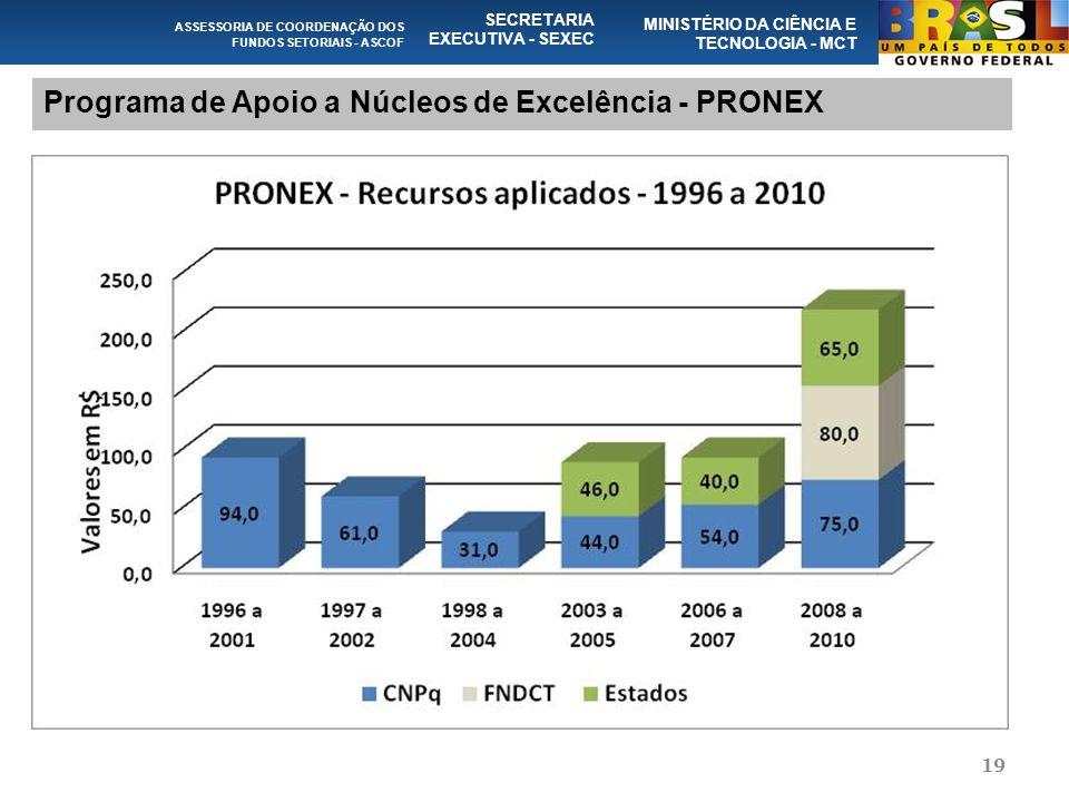 19 Programa de Apoio a Núcleos de Excelência - PRONEX ASSESSORIA DE COORDENAÇÃO DOS FUNDOS SETORIAIS - ASCOF SECRETARIA EXECUTIVA - SEXEC MINISTÉRIO DA CIÊNCIA E TECNOLOGIA - MCT