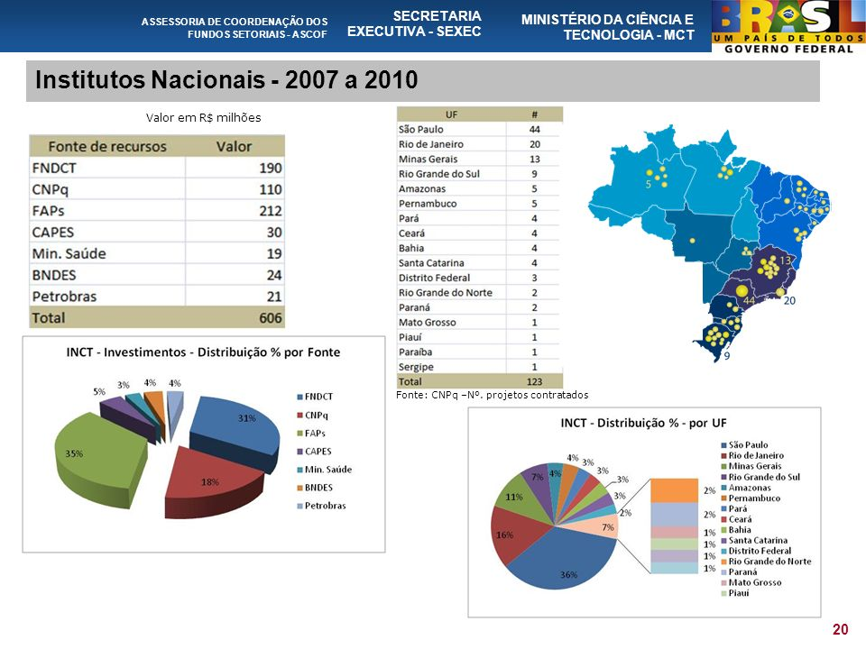 ASSESSORIA DE COORDENAÇÃO DOS FUNDOS SETORIAIS - ASCOF SECRETARIA EXECUTIVA - SEXEC MINISTÉRIO DA CIÊNCIA E TECNOLOGIA - MCT 20 Institutos Nacionais - 2007 a 2010 Valor em R$ milhões Fonte: CNPq –Nº.