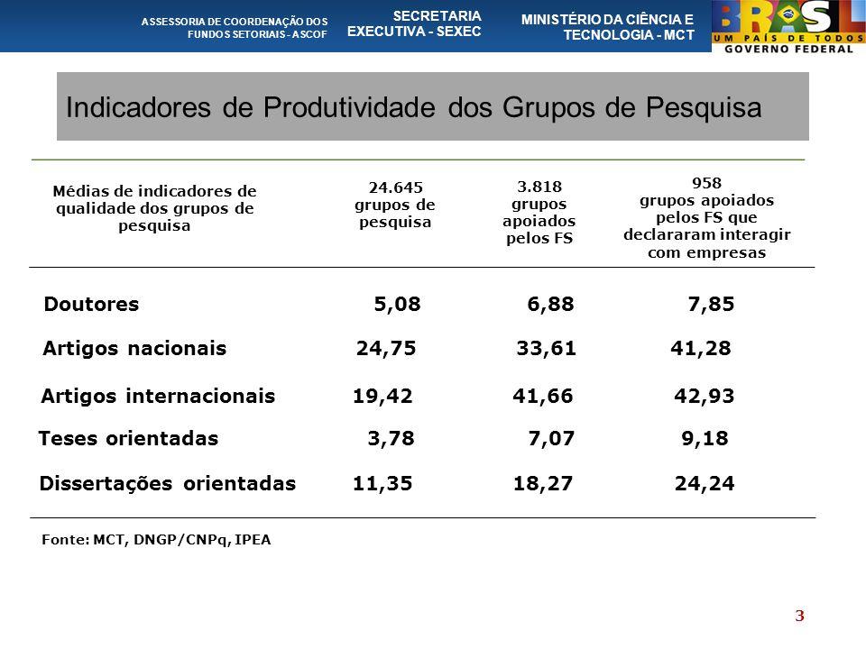 Indicadores de Produtividade dos Grupos de Pesquisa ASSESSORIA DE COORDENAÇÃO DOS FUNDOS SETORIAIS - ASCOF SECRETARIA EXECUTIVA - SEXEC MINISTÉRIO DA CIÊNCIA E TECNOLOGIA - MCT 24.645 grupos de pesquisa 3.818 grupos apoiados pelos FS 958 grupos apoiados pelos FS que declararam interagir com empresas Médias de indicadores de qualidade dos grupos de pesquisa Doutores 5,08 6,88 7,85 Artigos nacionais 24,75 33,61 41,28 Artigos internacionais 19,42 41,66 42,93 Teses orientadas 3,78 7,07 9,18 Dissertações orientadas 11,35 18,27 24,24 Fonte: MCT, DNGP/CNPq, IPEA 3