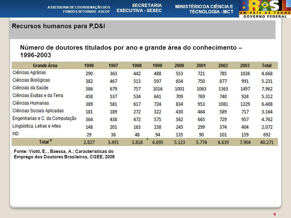 ASSESSORIA DE COORDENAÇÃO DOS FUNDOS SETORIAIS - ASCOF SECRETARIA EXECUTIVA - SEXEC MINISTÉRIO DA CIÊNCIA E TECNOLOGIA - MCT Recursos humanos para P,D&I Número de doutores titulados por ano e grande área do conhecimento – 1996-2003 Fonte: Viotti, E., Baessa, A.; Características do Emprego dos Doutores Brasileiros, CGEE, 2008 4