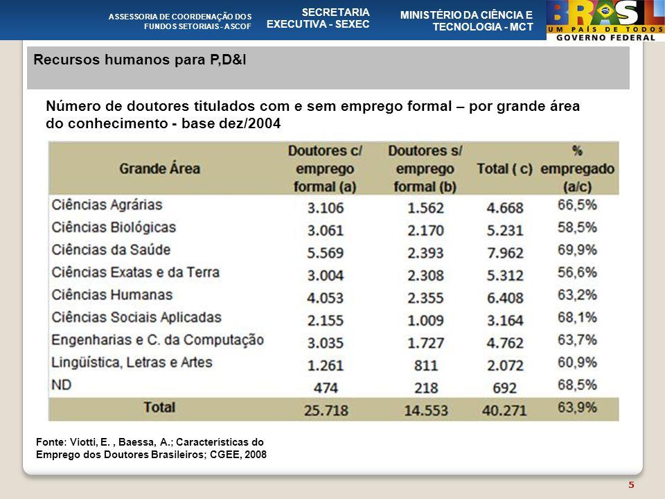 ASSESSORIA DE COORDENAÇÃO DOS FUNDOS SETORIAIS - ASCOF SECRETARIA EXECUTIVA - SEXEC MINISTÉRIO DA CIÊNCIA E TECNOLOGIA - MCT Recursos humanos para P,D&I Número de doutores titulados com e sem emprego formal – por grande área do conhecimento - base dez/2004 Fonte: Viotti, E., Baessa, A.; Características do Emprego dos Doutores Brasileiros; CGEE, 2008 5