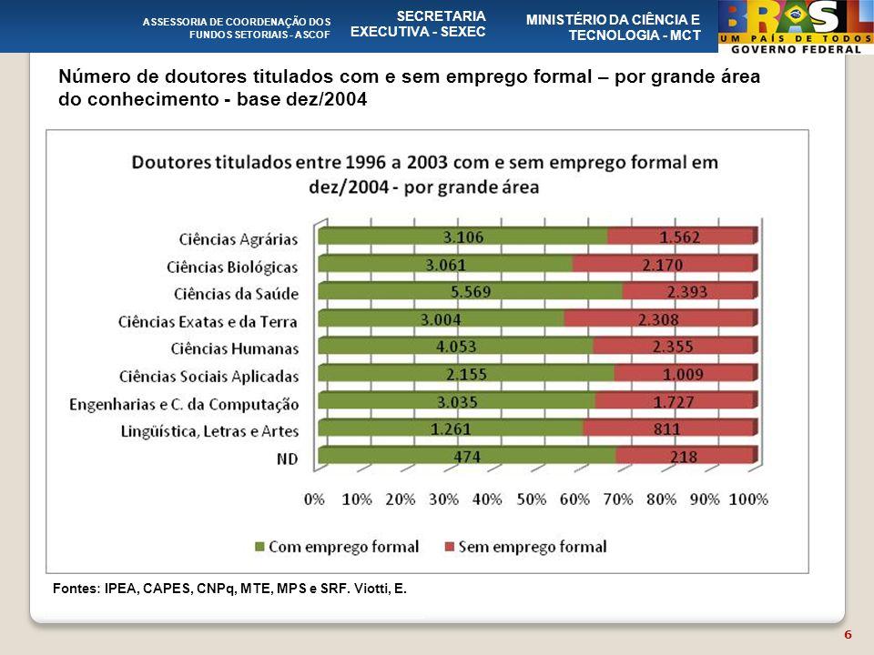 Número de doutores titulados com e sem emprego formal – por grande área do conhecimento - base dez/2004 ASSESSORIA DE COORDENAÇÃO DOS FUNDOS SETORIAIS