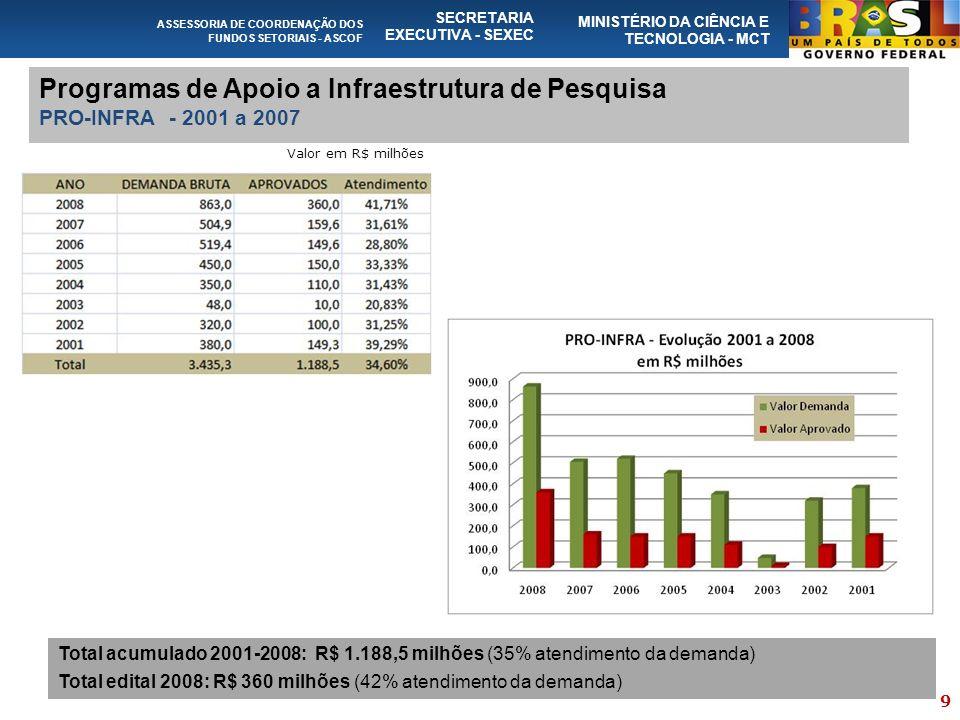 ASSESSORIA DE COORDENAÇÃO DOS FUNDOS SETORIAIS - ASCOF SECRETARIA EXECUTIVA - SEXEC MINISTÉRIO DA CIÊNCIA E TECNOLOGIA - MCT Programas de Apoio a Infraestrutura de Pesquisa PRO-INFRA - 2001 a 2007 Total acumulado 2001-2008: R$ 1.188,5 milhões (35% atendimento da demanda) Total edital 2008: R$ 360 milhões (42% atendimento da demanda) Valor em R$ milhões 9