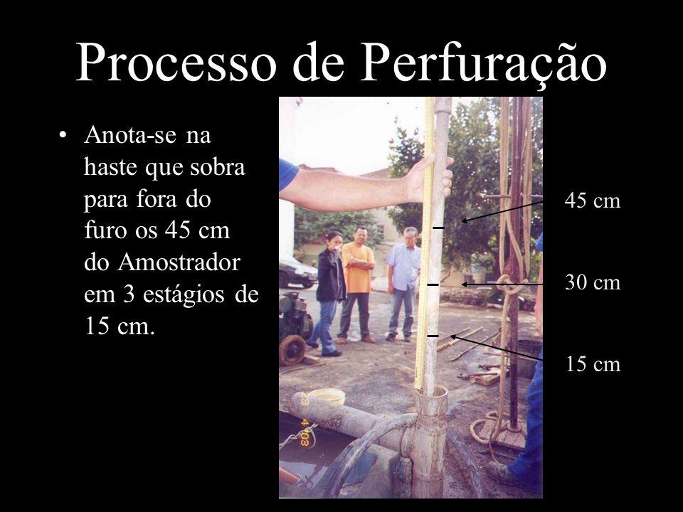 Processo de Perfuração Anota-se na haste que sobra para fora do furo os 45 cm do Amostrador em 3 estágios de 15 cm. 45 cm 30 cm 15 cm