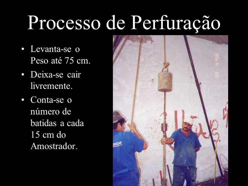 Processo de Perfuração Levanta-se o Peso até 75 cm. Deixa-se cair livremente. Conta-se o número de batidas a cada 15 cm do Amostrador.