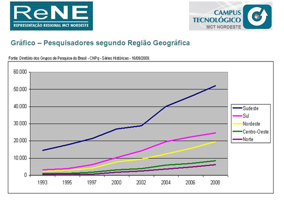 Gráfico – Pesquisadores segundo Região Geográfica