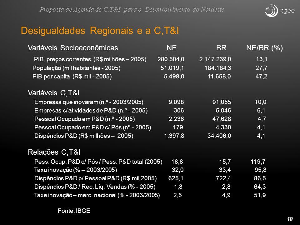 10 Desigualdades Regionais e a C,T&I Variáveis Socioeconômicas NE BR NE/BR (%) PIB preços correntes (R$ milhões – 2005) 280.504,0 2.147.239,0 13,1 Pop
