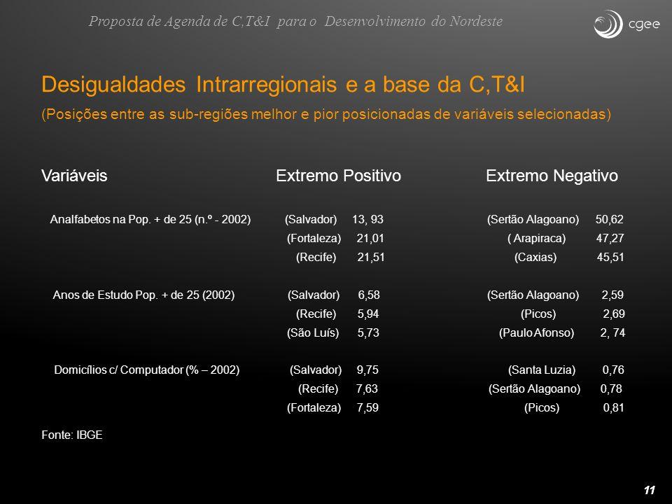 11 Desigualdades Intrarregionais e a base da C,T&I (Posições entre as sub-regiões melhor e pior posicionadas de variáveis selecionadas) Variáveis Extr