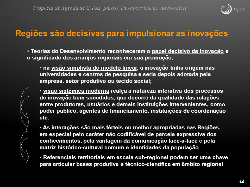 14 Regiões são decisivas para impulsionar as inovações Teorias do Desenvolvimento reconheceram o papel decisivo da inovação e o significado dos arranj