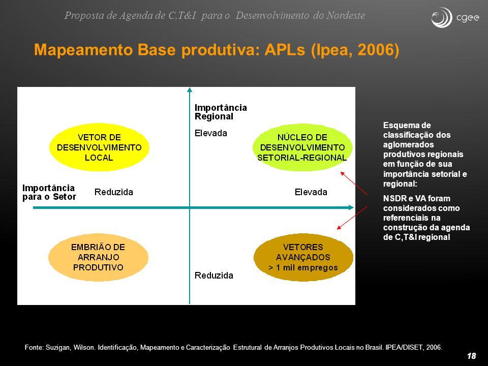 18 Mapeamento Base produtiva: APLs (Ipea, 2006) Fonte: Suzigan, Wilson. Identificação, Mapeamento e Caracterização Estrutural de Arranjos Produtivos L