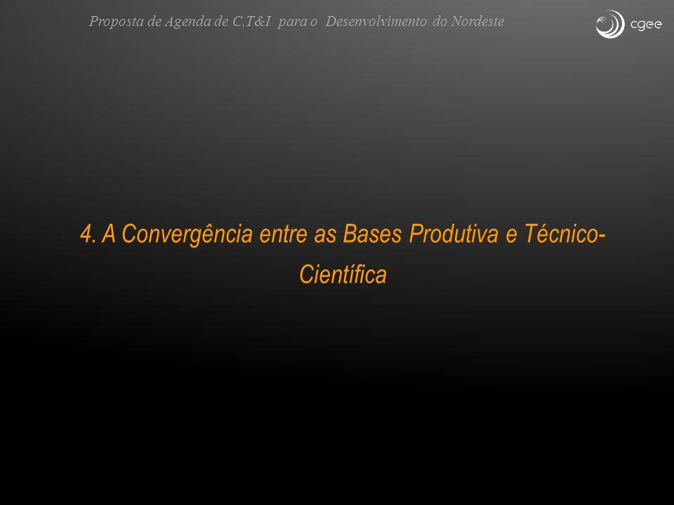 4. A Convergência entre as Bases Produtiva e Técnico- Científica Proposta de Agenda de C,T&I para o Desenvolvimento do Nordeste