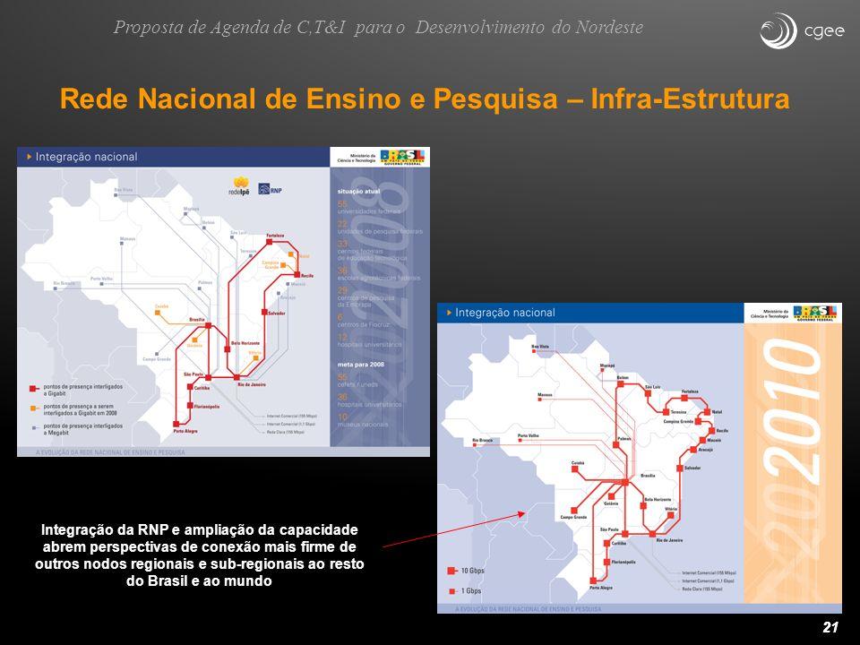 21 Rede Nacional de Ensino e Pesquisa – Infra-Estrutura Integração da RNP e ampliação da capacidade abrem perspectivas de conexão mais firme de outros