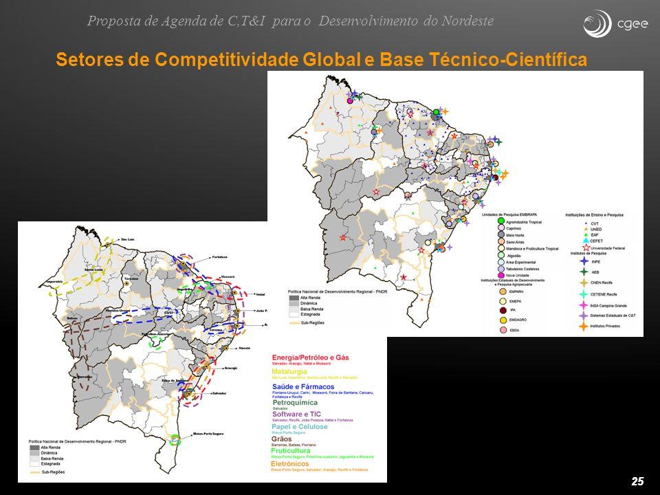 25 Setores de Competitividade Global e Base Técnico-Científica Proposta de Agenda de C,T&I para o Desenvolvimento do Nordeste