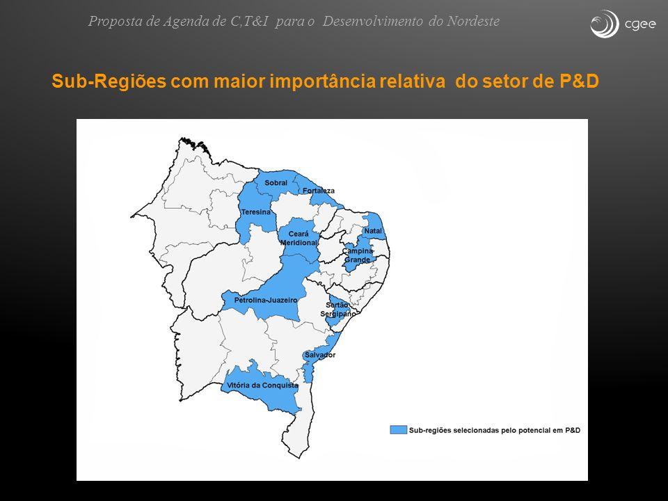 Sub-Regiões com maior importância relativa do setor de P&D