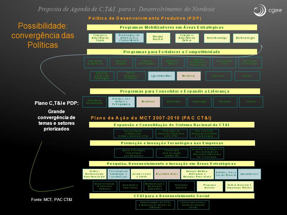 Fonte: MCT, PAC CT&I Plano C,T&I e PDP: Grande convergência de temas e setores priorizados Possibilidade: convergência das Políticas Proposta de Agend
