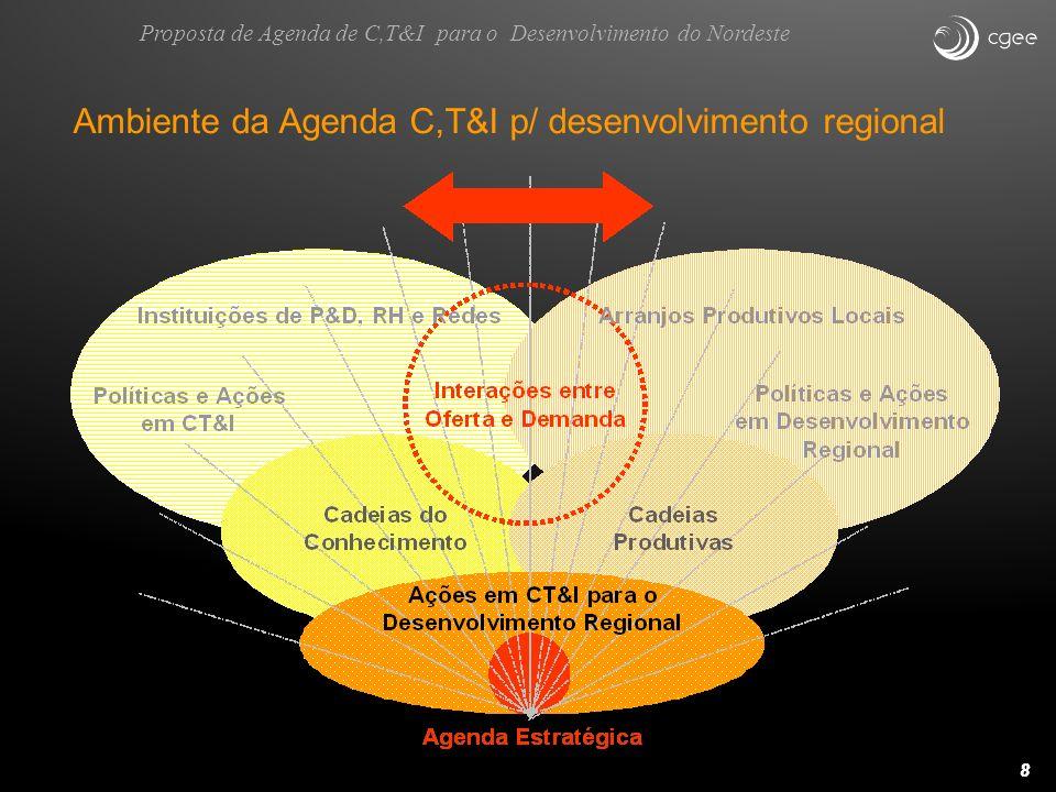Fonte: MCT, PAC CT&I Plano C,T&I e PDP: Grande convergência de temas e setores priorizados Possibilidade: convergência das Políticas Proposta de Agenda de C,T&I para o Desenvolvimento do Nordeste