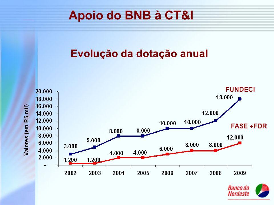 Apoio do BNB à CT&I Evolução da dotação anual FUNDECI FASE +FDR