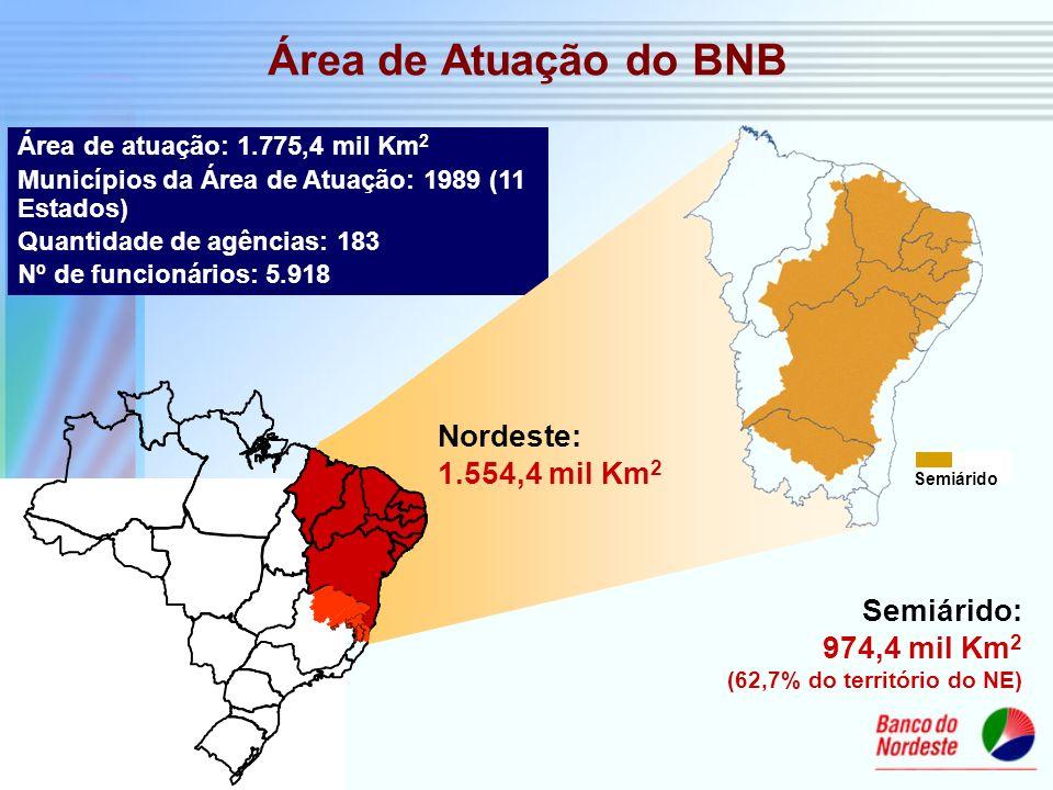 Área de atuação: 1.775,4 mil Km 2 Municípios da Área de Atuação: 1989 (11 Estados) Quantidade de agências: 183 Nº de funcionários: 5.918 Semiárido: 97