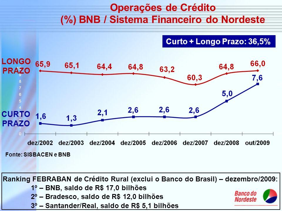Fonte: SISBACEN e BNB Curto + Longo Prazo: 36,5% Operações de Crédito (%) BNB / Sistema Financeiro do Nordeste LONGO PRAZO CURTO PRAZO Ranking FEBRABA