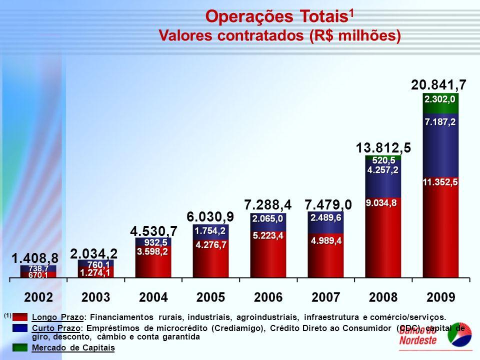 1.408,8 2.034,2 4.530,7 6.030,9 7.288,4 Operações Totais 1 Valores contratados (R$ milhões) 7.479,0 13.812,5 20.841,7 (1) Longo Prazo: Financiamentos