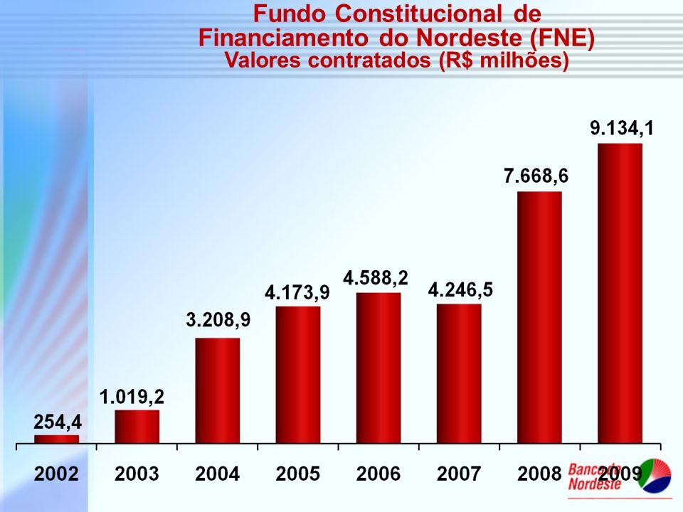 Fundo Constitucional de Financiamento do Nordeste (FNE) Valores contratados (R$ milhões)