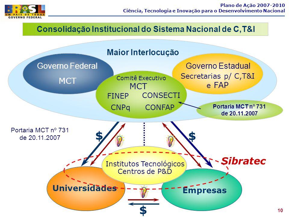 10 Plano de Ação 2007-2010 Ciência, Tecnologia e Inovação para o Desenvolvimento Nacional Consolidação Institucional do Sistema Nacional de C,T&I Empr