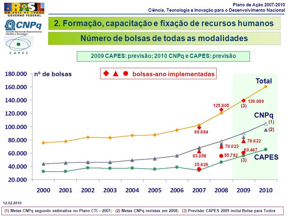 2. Formação, capacitação e fixação de recursos humanos Número de bolsas de todas as modalidades Plano de Ação 2007-2010 Ciência, Tecnologia e Inovação
