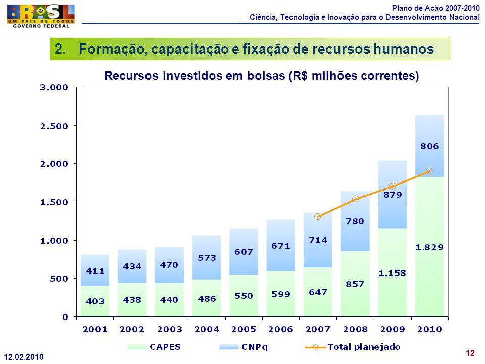 2.Formação, capacitação e fixação de recursos humanos 12 Recursos investidos em bolsas (R$ milhões correntes) Plano de Ação 2007-2010 Ciência, Tecnolo