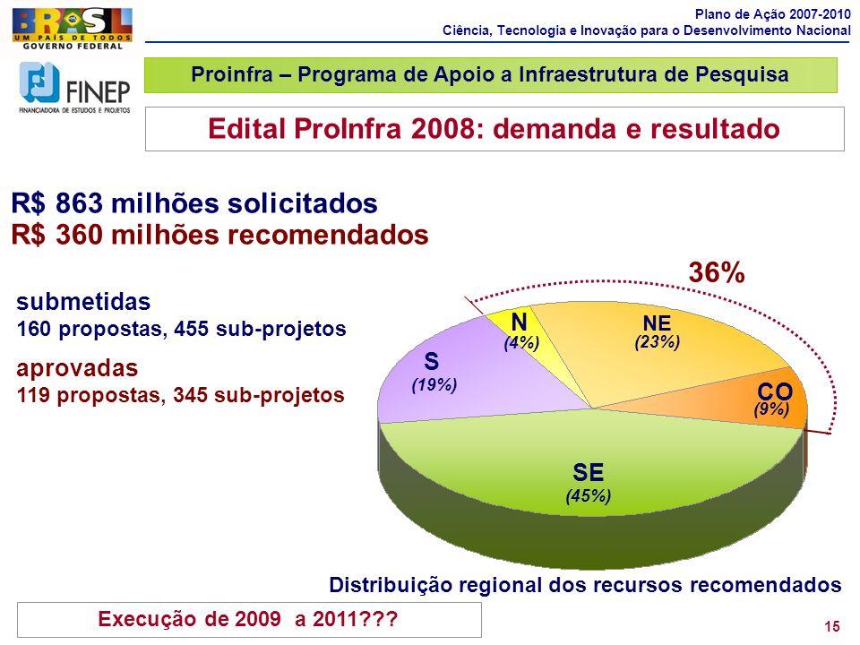 SE (45%) S (19%) NE (23%) N (4%) CO (9%) 36% Edital ProInfra 2008: demanda e resultado Distribuição regional dos recursos recomendados submetidas 160