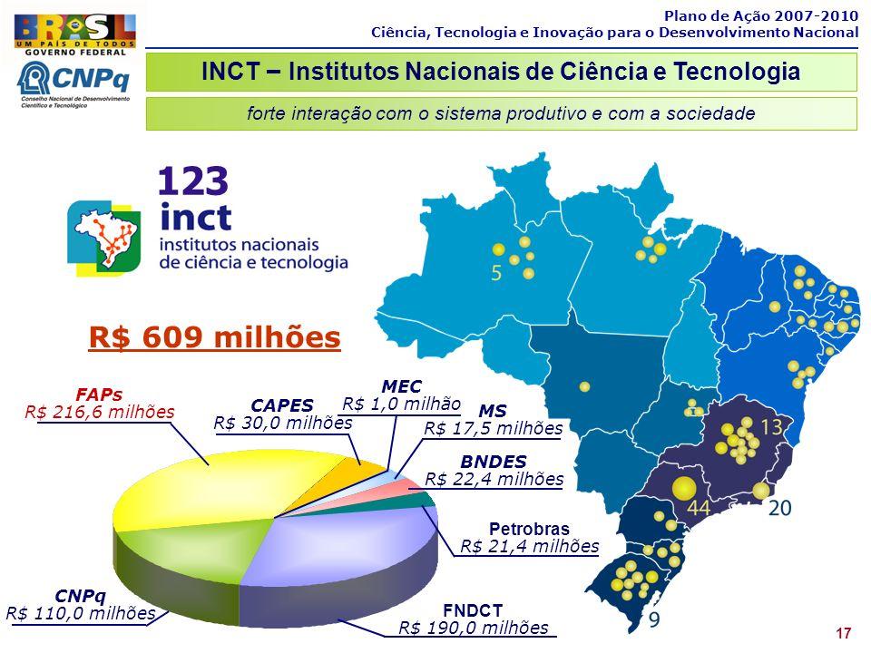 Plano de Ação 2007-2010 Ciência, Tecnologia e Inovação para o Desenvolvimento Nacional INCT – Institutos Nacionais de Ciência e Tecnologia 17 123 FNDC