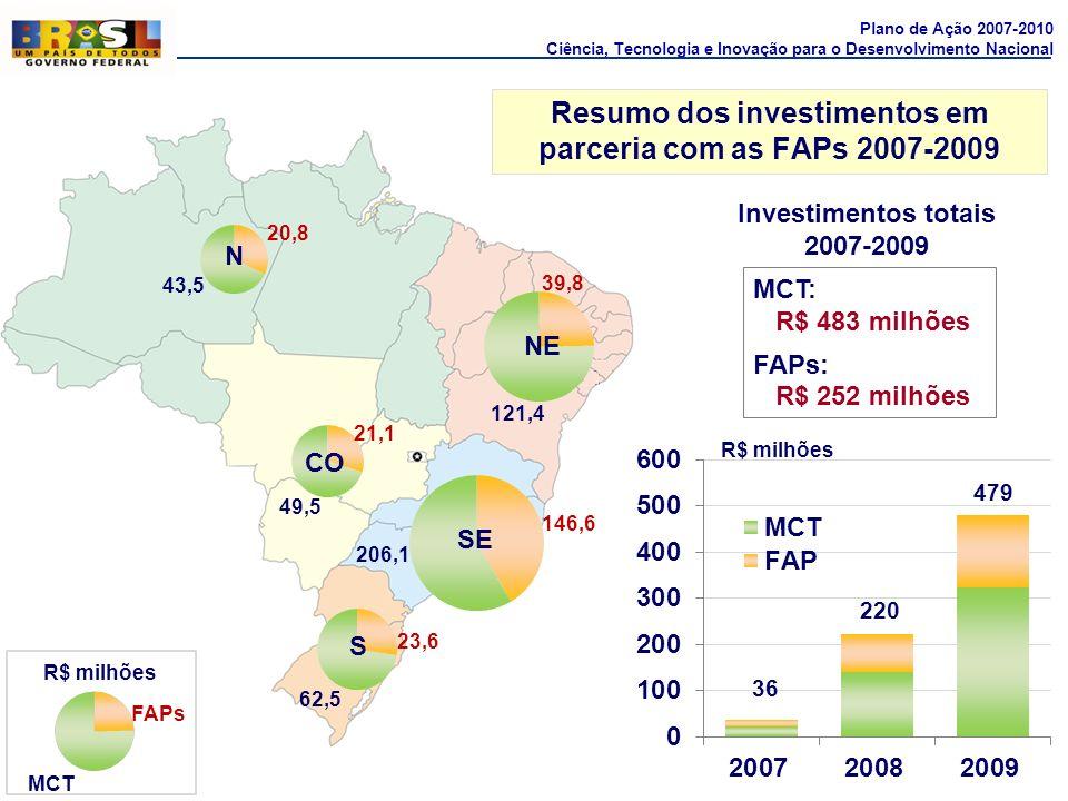 20,8 39,8 21,1 146,6 23,6 43,5 121,4 49,5 206,1 62,5 FAPs MCT R$ milhões 36 220 479 MCT: R$ 483 milhões FAPs: R$ 252 milhões Investimentos totais 2007