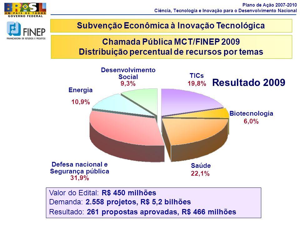 Desenvolvimento Social 9,3% Saúde 22,1% Biotecnologia 6,0% TICs 19,8% Energia 10,9% Defesa nacional e Segurança pública 31,9% Subvenção Econômica à In