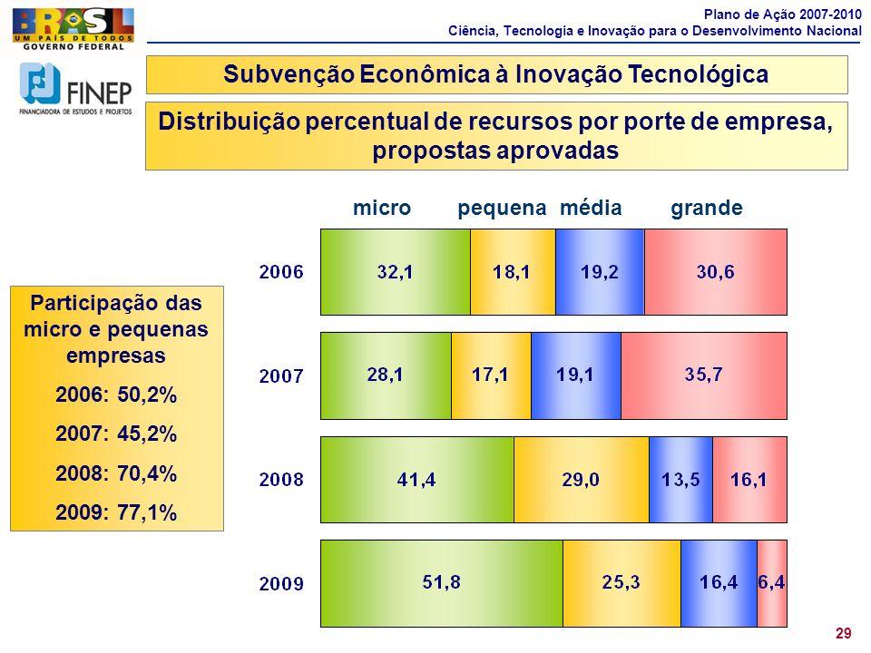 29 micro pequena média grande Plano de Ação 2007-2010 Ciência, Tecnologia e Inovação para o Desenvolvimento Nacional Participação das micro e pequenas