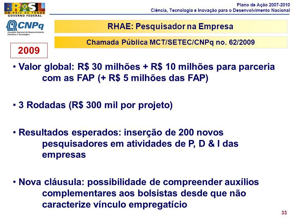 Chamada Pública MCT/SETEC/CNPq no. 62/2009 RHAE: Pesquisador na Empresa Valor global: R$ 30 milhões + R$ 10 milhões para parceria com as FAP (+ R$ 5 m