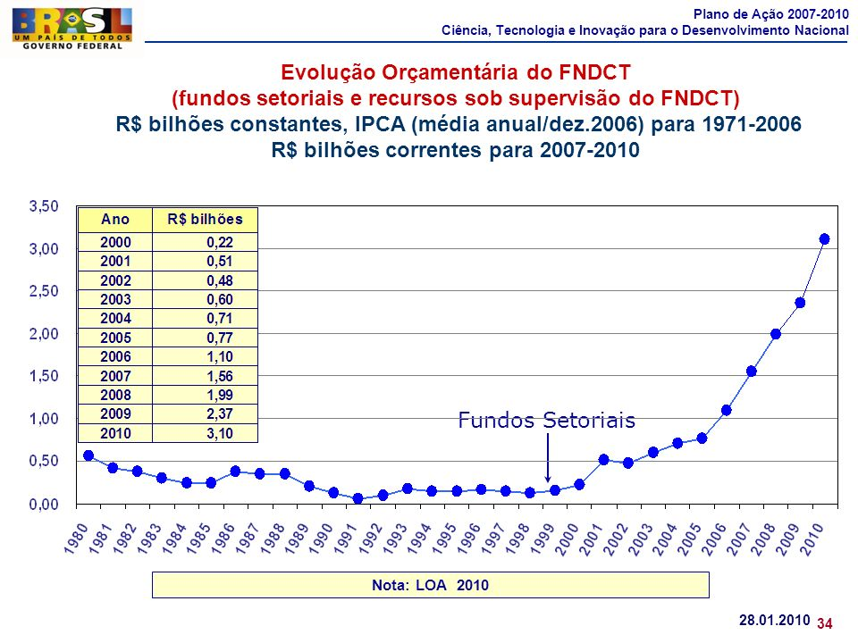 Fundos Setoriais Evolução Orçamentária do FNDCT (fundos setoriais e recursos sob supervisão do FNDCT) R$ bilhões constantes, IPCA (média anual/dez.200