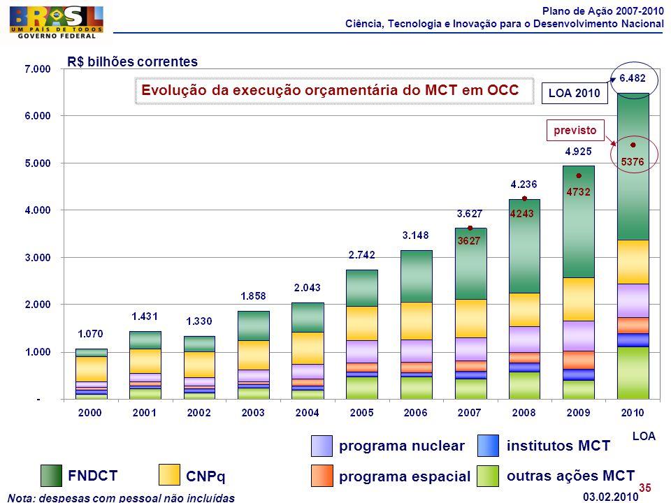Plano de Ação 2007-2010 Ciência, Tecnologia e Inovação para o Desenvolvimento Nacional Nota: despesas com pessoal não incluídas R$ bilhões correntes C