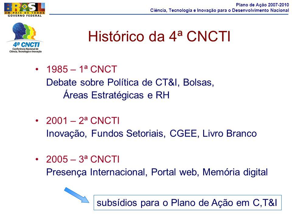 Histórico da 4ª CNCTI 1985 – 1ª CNCT Debate sobre Política de CT&I, Bolsas, Áreas Estratégicas e RH 2001 – 2ª CNCTI Inovação, Fundos Setoriais, CGEE,