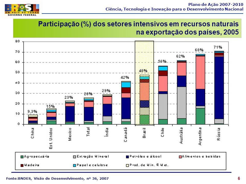 7 Plano de Ação 2007-2010 Ciência, Tecnologia e Inovação para o Desenvolvimento Nacional Fonte:BNDES, Visão de Desenvolvimento, nº 36, 2007 Participação (%) dos setores intensivos em tecnologia diferenciada e baseada em ciência na exportação dos países, 2005