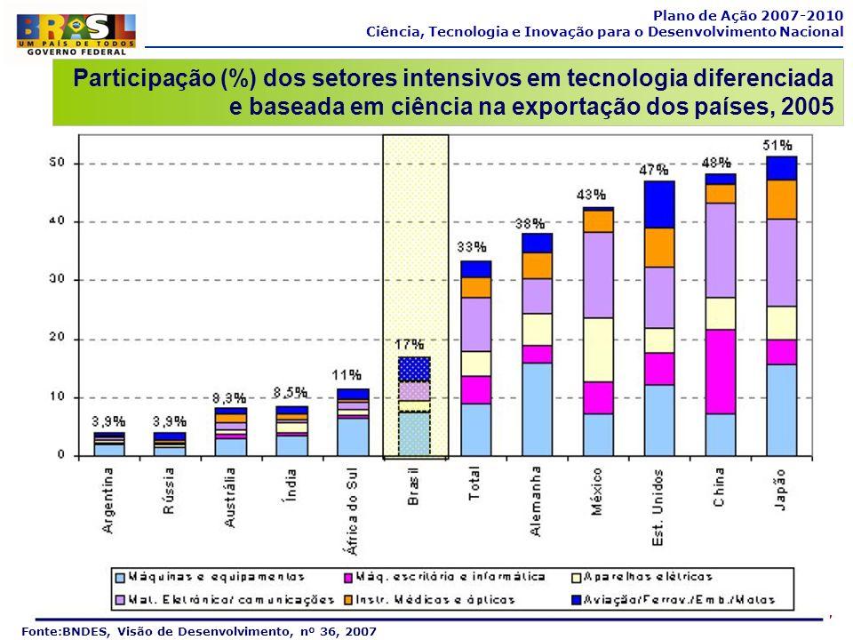 7 Plano de Ação 2007-2010 Ciência, Tecnologia e Inovação para o Desenvolvimento Nacional Fonte:BNDES, Visão de Desenvolvimento, nº 36, 2007 Participaç