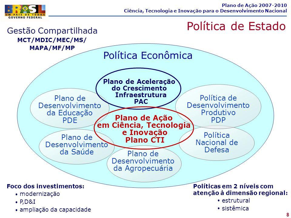 8 Plano de Ação 2007-2010 Ciência, Tecnologia e Inovação para o Desenvolvimento Nacional Política de Estado Gestão Compartilhada MCT/MDIC/MEC/MS/ MAPA