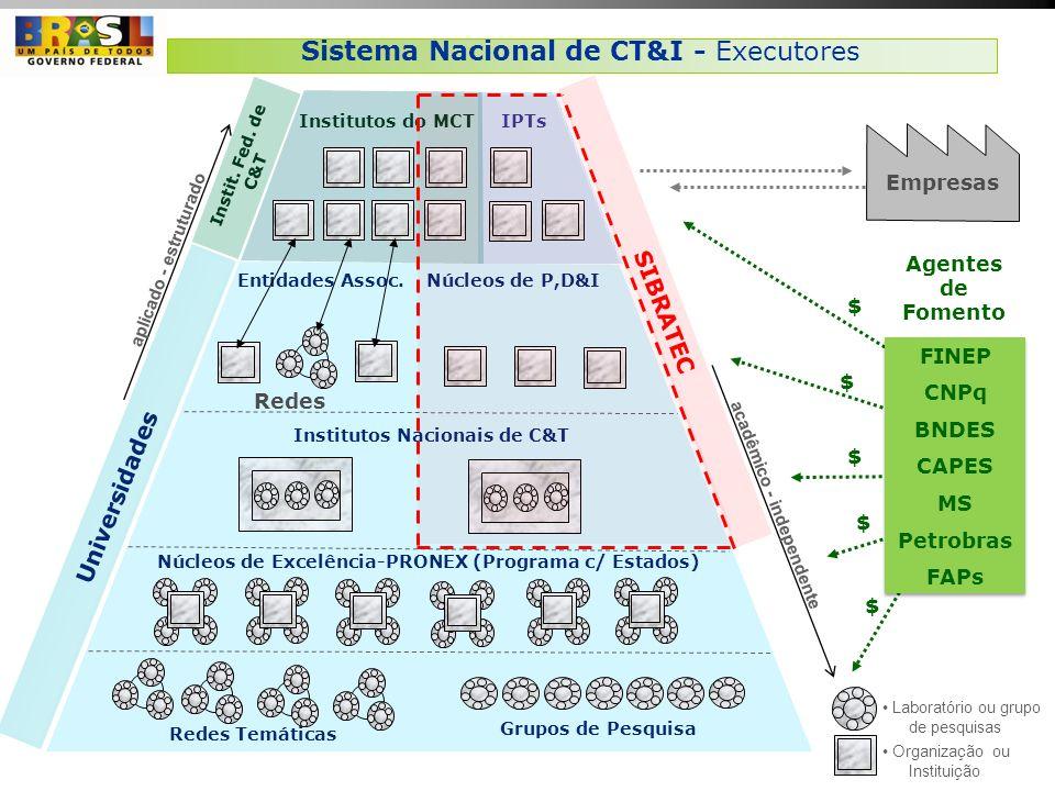 Universidades aplicado - estruturado Grupos de Pesquisa Redes Temáticas Institutos Nacionais de C&T Núcleos de Excelência-PRONEX (Programa c/ Estados)