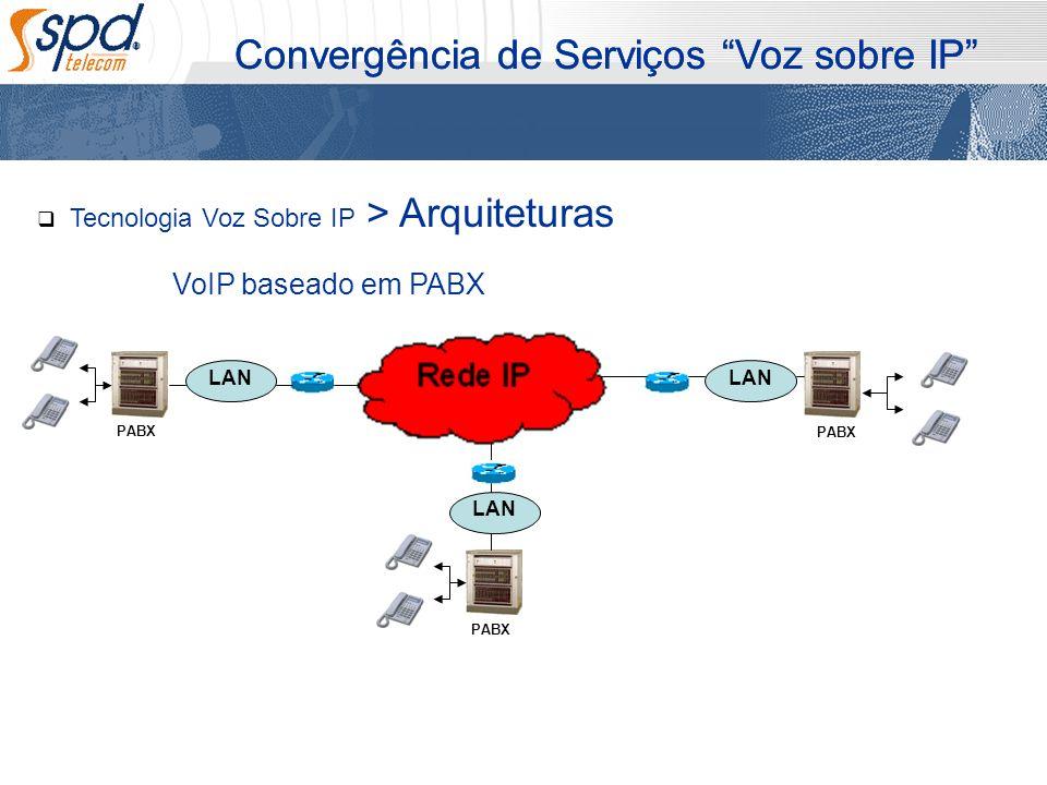 Convergência de Serviços Voz sobre IP PABX LAN PABX Tecnologia Voz Sobre IP > Arquiteturas VoIP baseado em PABX